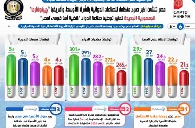 چيبتوفارما.. مصر تنشئ أكبر صرح متكامل للصناعات الدوائية بالشرق الأوسط وإفريقيا