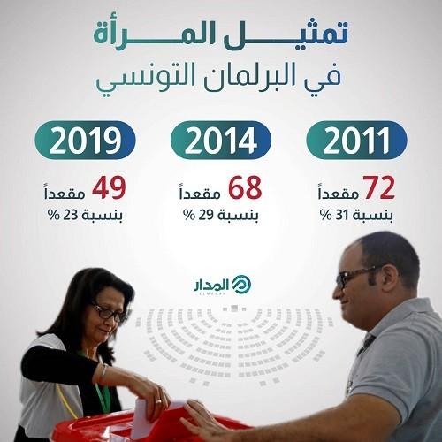 تمثيل المرأة في البرلمان التونسي